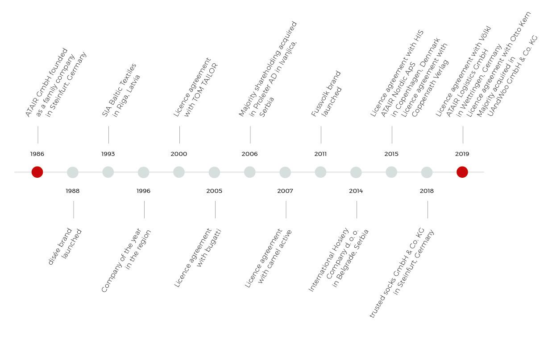ATAIR GROUP History Timeline